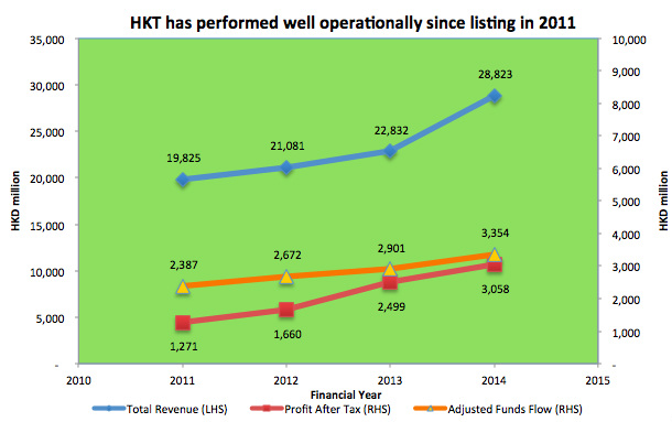 HKT historical performance chart