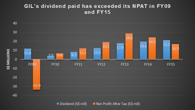 Global Investments Ltd NPAT vs Dividends