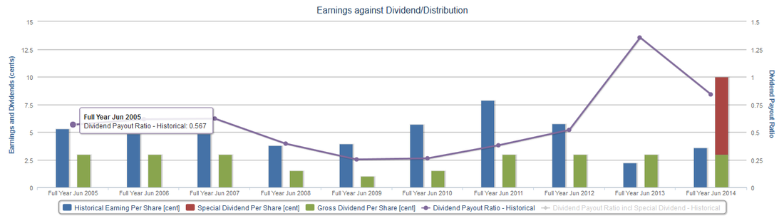 Chuan Hup dividend payment history