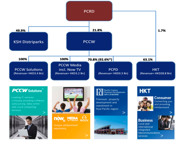PCCW group structure and services