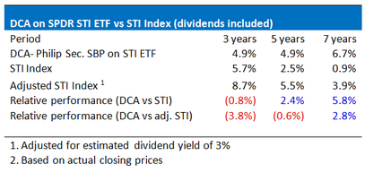 STI ETF with dollar cost averaging