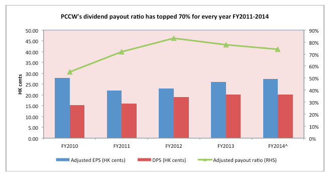 PCCW has consistently paid out dividends