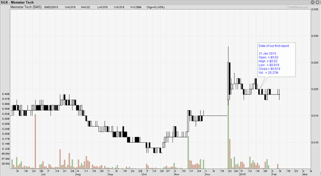 memstar share price chart