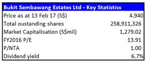Bukit Sembawang key statistics