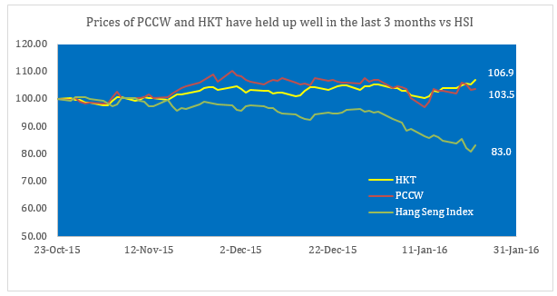 Share prices of PCCW and HKT  have held up well vs Hang Seng Index