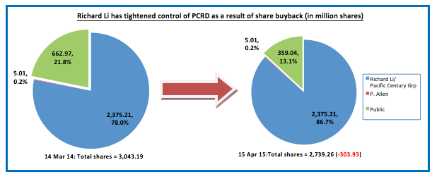 Richard Li's shareholdings % in PCRD has increased