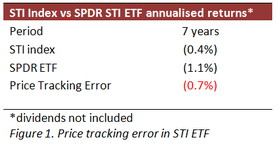 STI ETF performance