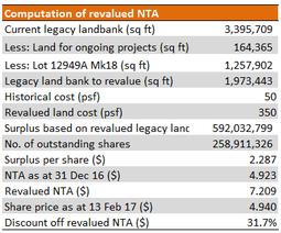 Bukit Sembawang's legacy landbank revalued